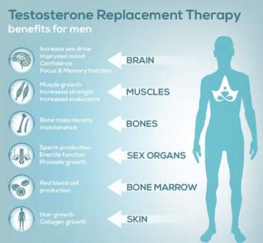Our clinic specializes in treating low testosterone (low t) using testosterone replacement therapy (TRT).